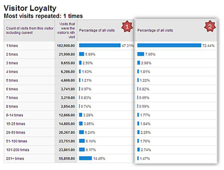 Google Analytics Visitor Loyalty report