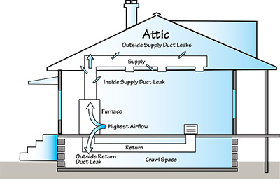 Five Airflow Rules You Need To Know High Performance Hvac Today