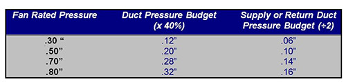 Duct Pressure Budget Chart Example